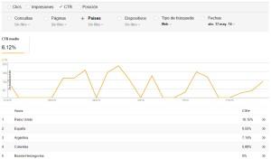 tutorial de Google Webmaster Tools